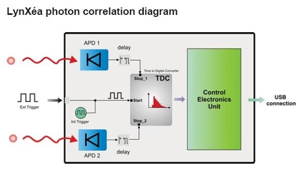 Модуль счета фотонов серии